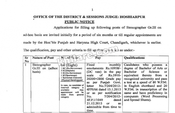 Recuritment of OFFICE OF THE DISTRICT & SESSIONS JUDGE: HOSHIARPUR