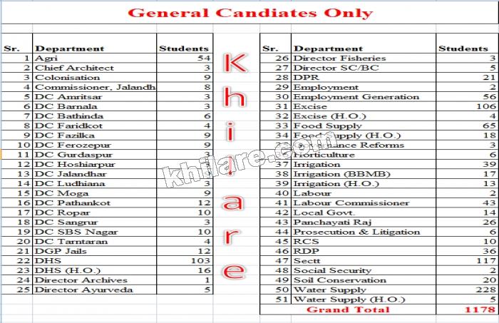 Khilare - Punjabi Typing, English Typing, Articles on Education and