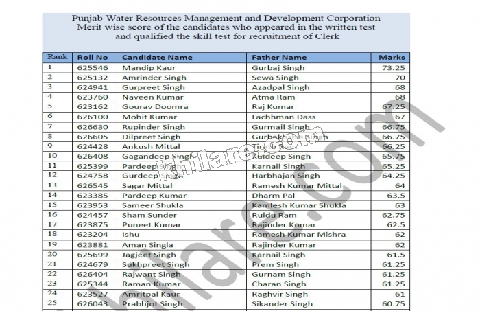 Merit wise score of the candidates who appeared in the written test and qualified the skill test for recruitment of Clerk in Punjab Water Resources Management and Development Corporation