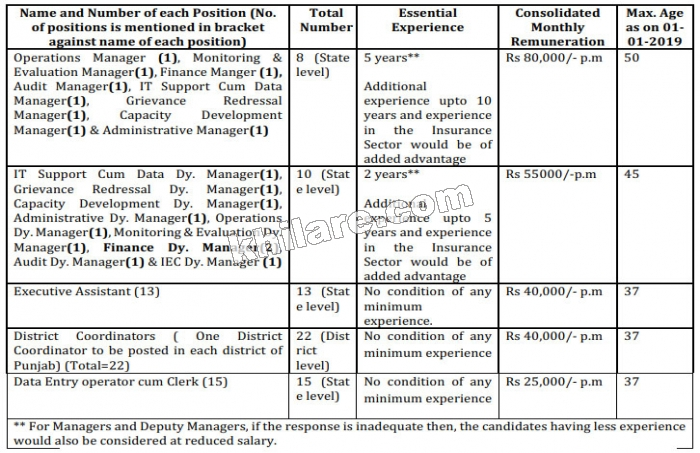 Manager, Deputy Manager, Executive Assistant, District Coordinator, Data Entry Operator cum Clerk - 68 Posts  State Health Agency, Punjab (Feb-2019)