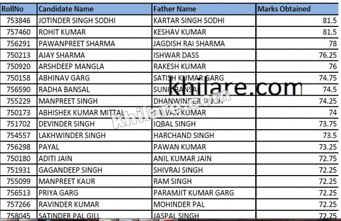 Punjab Agro result out Rank wise list
