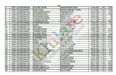 Category Wise Result of PSSSB Clerk